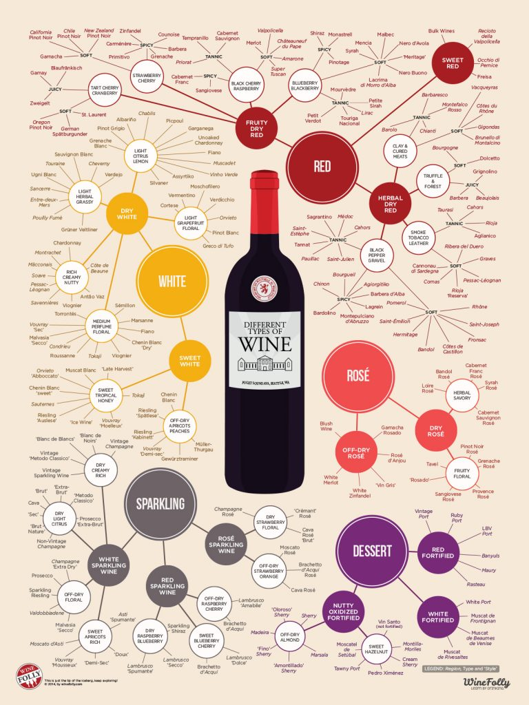 Different Types Of Wines